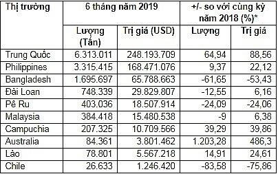 xuat khau xi mang va clinker thang 6 va 6 thang dau nam 2019