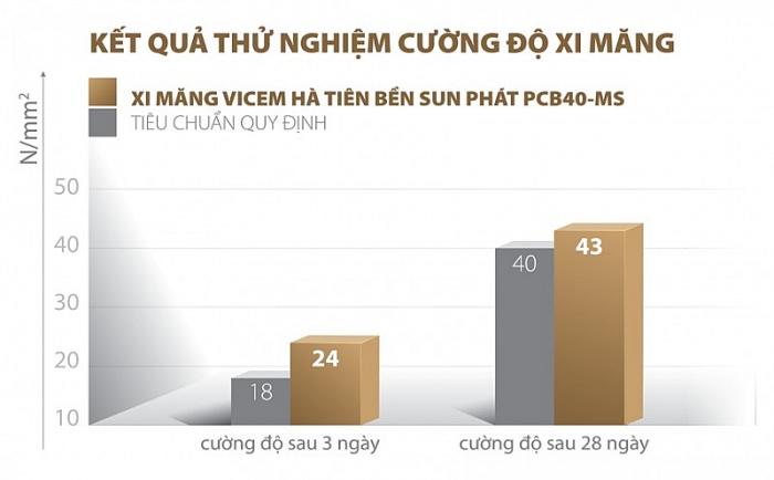 xi mang vicem ha tien ben sun phat pcb40 ms san pham chuyen dung cho cong trinh ven bien